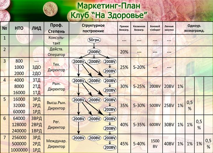 """Маркетинг клуба """"На Здоровье"""""""